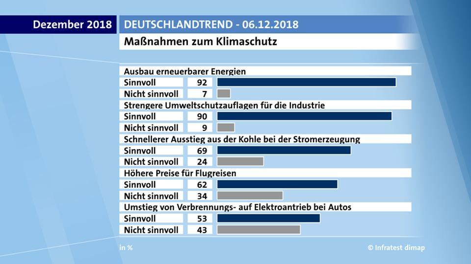 Meinungsumfrage Dezember 2018 zu wichtigen Umweltfragen