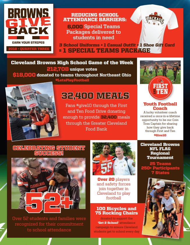 5590b4136 Click here to learn more about how the Browns Give Back in our quarter 3  infographic  https   bit.ly 2By3KBN pic.twitter.com 590E763azn