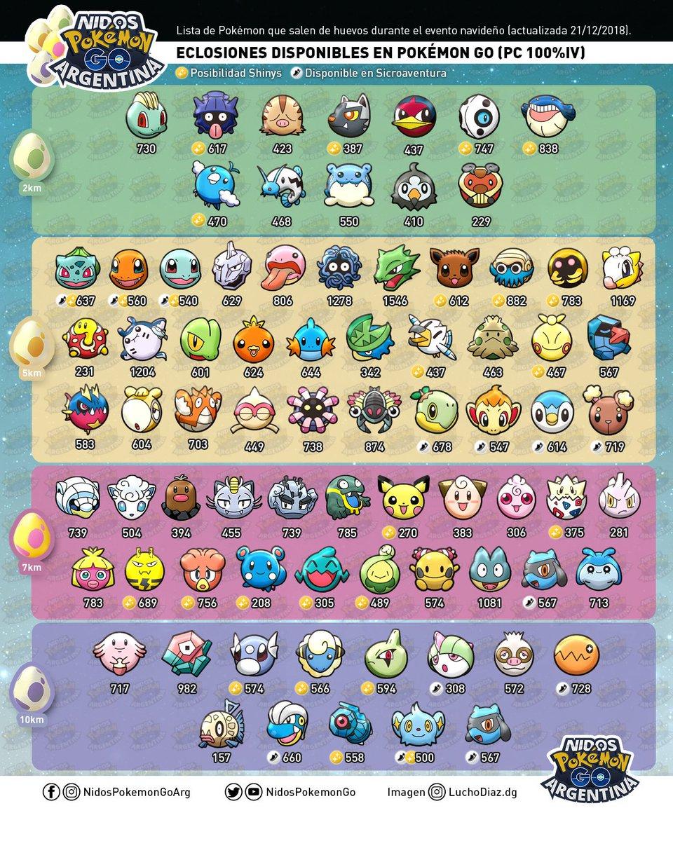 Lista de eclosiones Diciembre 2018 hecha por Nidos Pokémon GO Argentina
