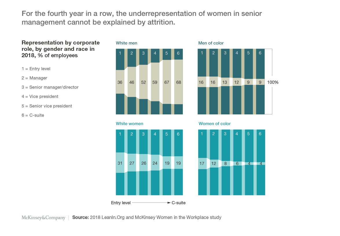 test Twitter Media - The 2018 #WomenInTheWorkplace report is out. It's clear that companies need to double down on their efforts as corporate America has made almost no progress improving women's representation over the last 4 years https://t.co/F0PJHj701i @LeanInOrg https://t.co/Rdskz5RyFP