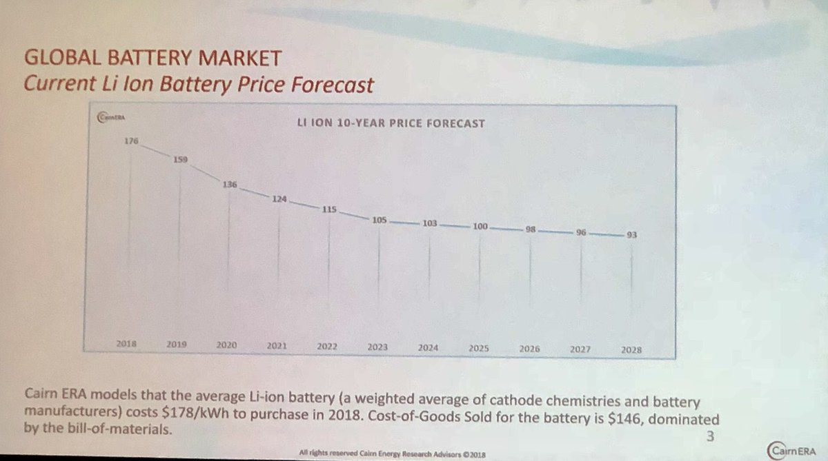 Lithium battery price