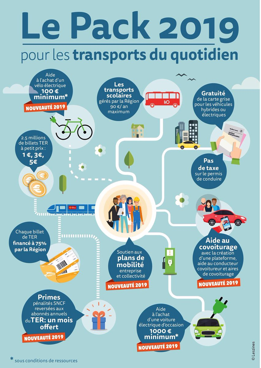 En 2019 la Région Occitanie se mobilise en faveur des déplacements