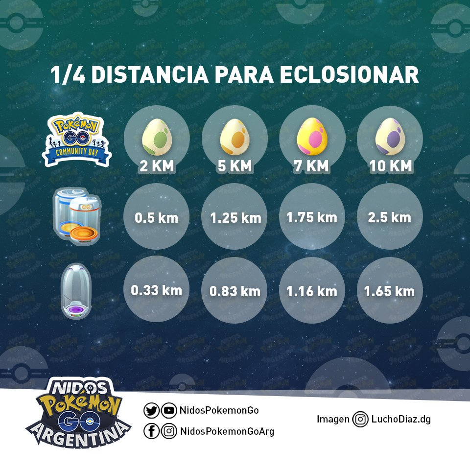 Imagen de Nidos Pokémon GO Argentina eclosiones cuatro veces más rápidas.