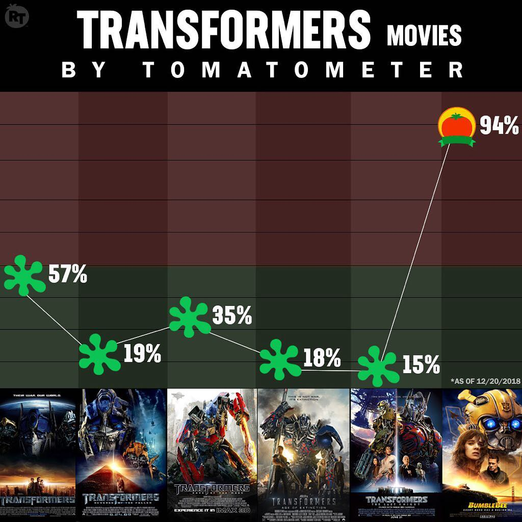#BumblebeeMovie⁠ ⁠(94%) is currently the highest-rated Transformer film by the #Tomatometer https://t.co/1p3DE26Iyv