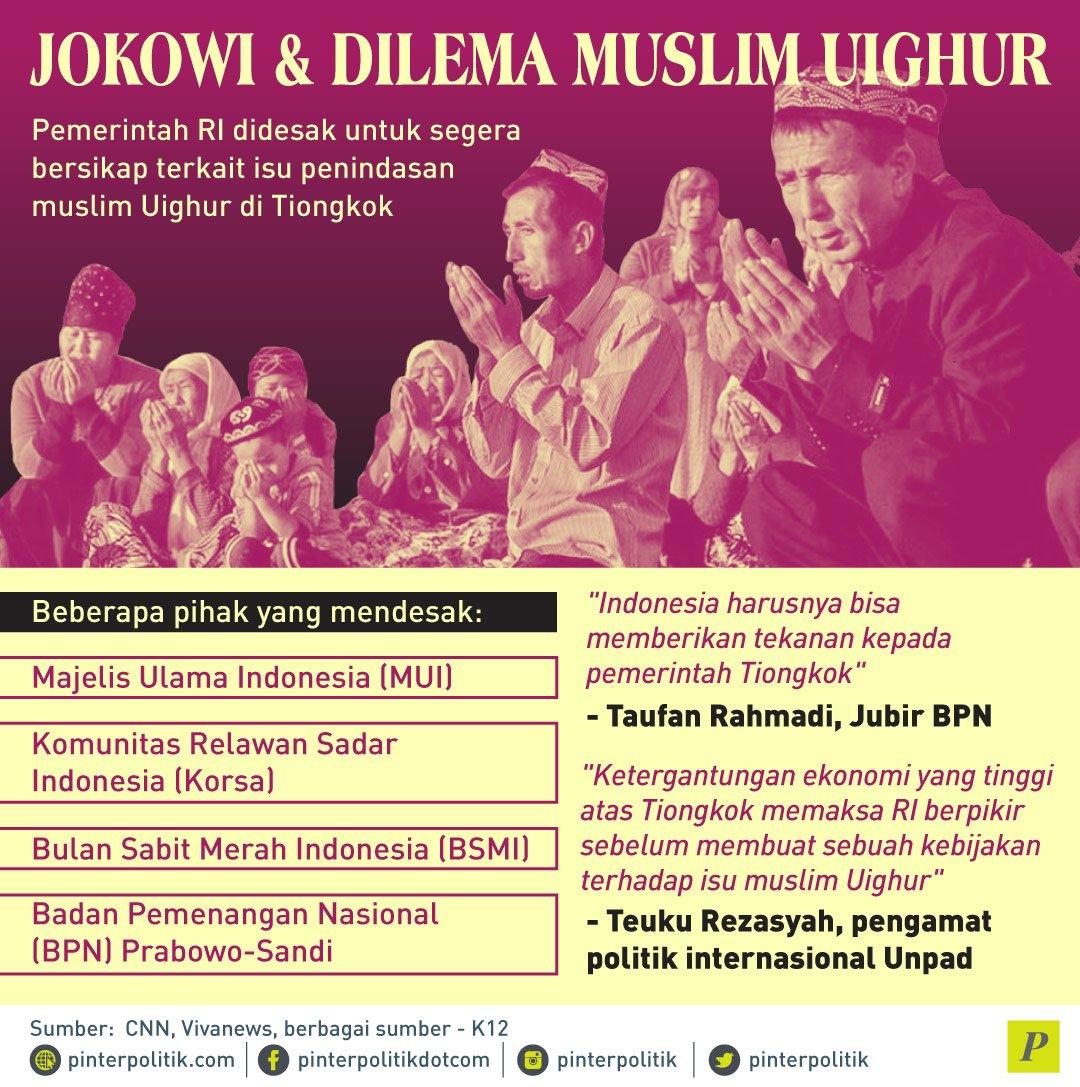Jokowi Dilema Muslim Uighur