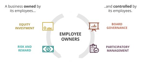 '#EmployeeOwnership, Participation & Engagement – How To Make It Work' 📋 A performance oriented workplace culture is the key to #business success and this requires several important elements... See more: https://employeeownership.com.au/employee-ownership-participation-and-engagement-how-to-make-it-work/… #ESOPs