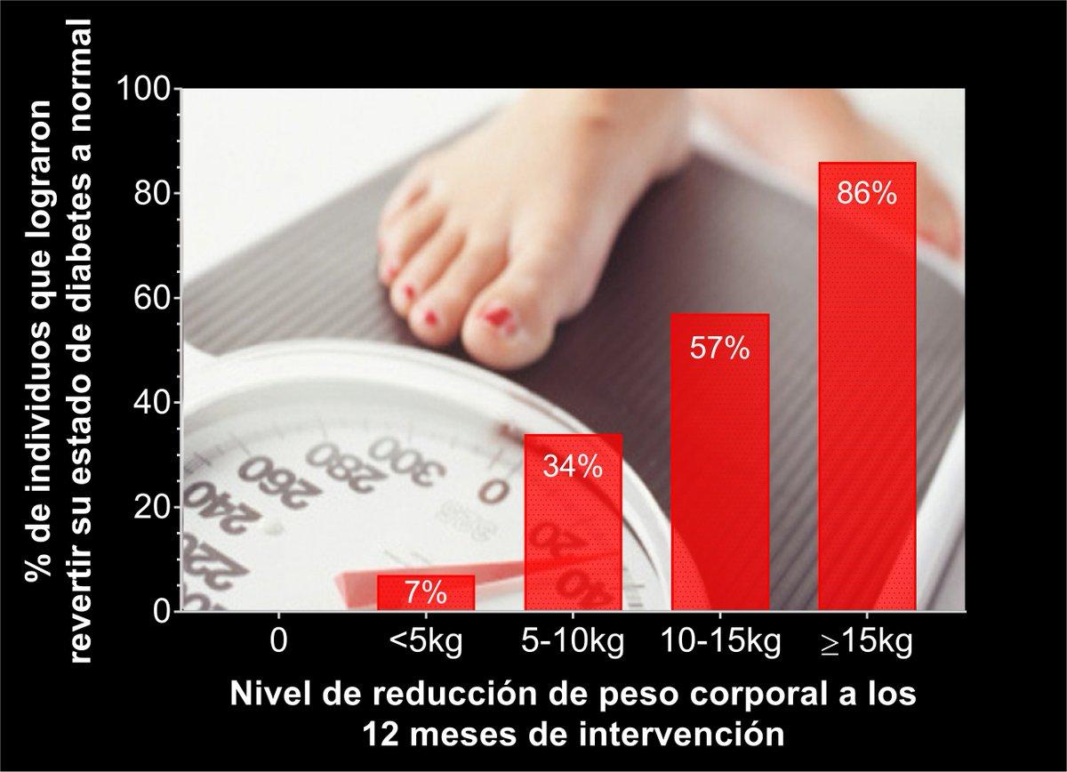 diabetes mellitus y perdida de peso