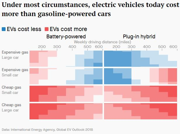 Qz Looks At The Real Cost And Environmental Impact Of Evs In Their Latest Series Http Bit Ly 2gfrjx2 Batterie Twitter 0lncck9u7i