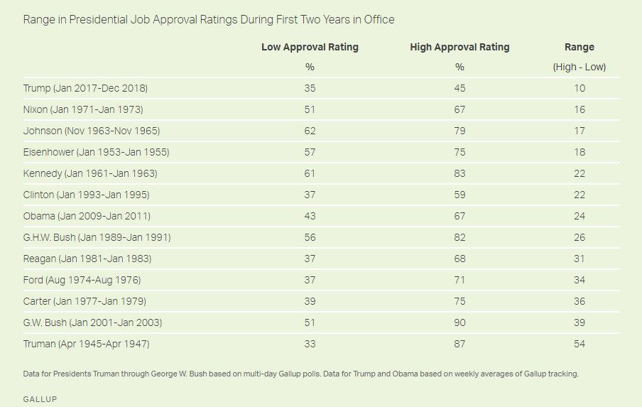 presidents approval rating rose - 904×573