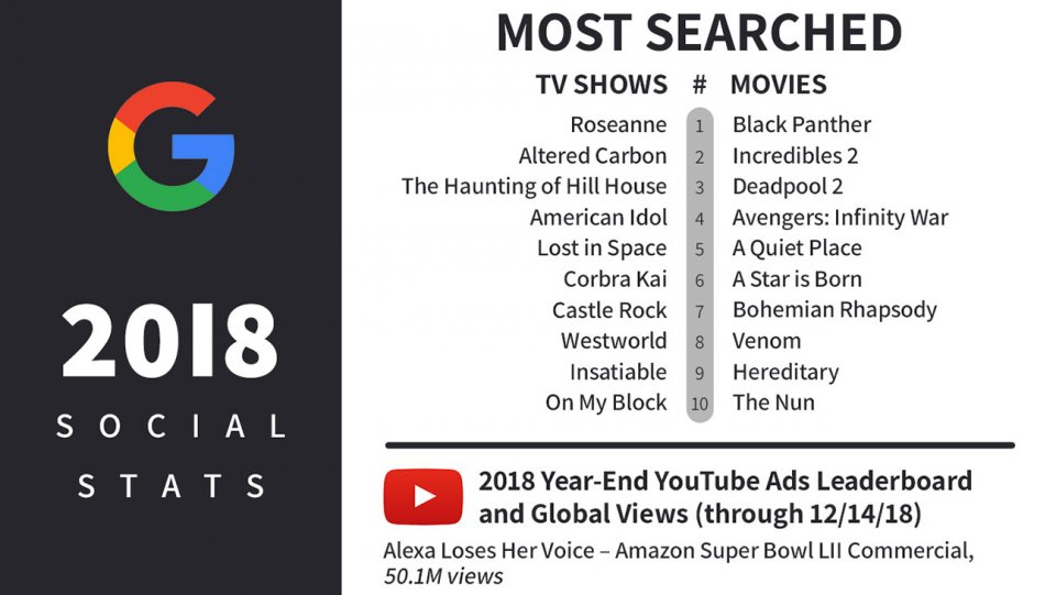 #BlackPanther, #Roseanne top Google searches in 2018 https://t.co/XA38JBH9uT