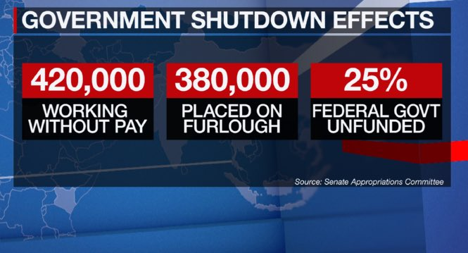 Bottom line if there's a partial government shutdown: 800,000 federal workers won't get paychecks during this Christmas season.