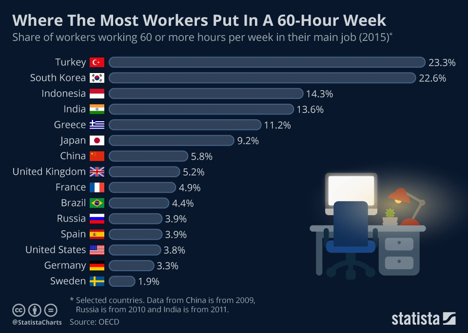 Workers working 60+ hours a week in one job  Turkey 23%  S Korea 23%   Indonesia 14%  India 14%  Greece 11%  Japan 9%  China 6%  UK 5%  France 5%  Brazil 4%  Russia 4%  Spain 4%  US 4%  Germany 3%  Sweden 2% <br>http://pic.twitter.com/1YH4Ee7dX7