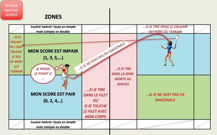 #Badminton : s'entrainer ensemble > #Scénario pédagogique > Fichiers #Excel > #Tutoriels vidéo A découvrir et télécharger sur le site #EPS de l@academielyon 🏸eps.enseigne.ac-lyon.fr/spip/spip.php?…