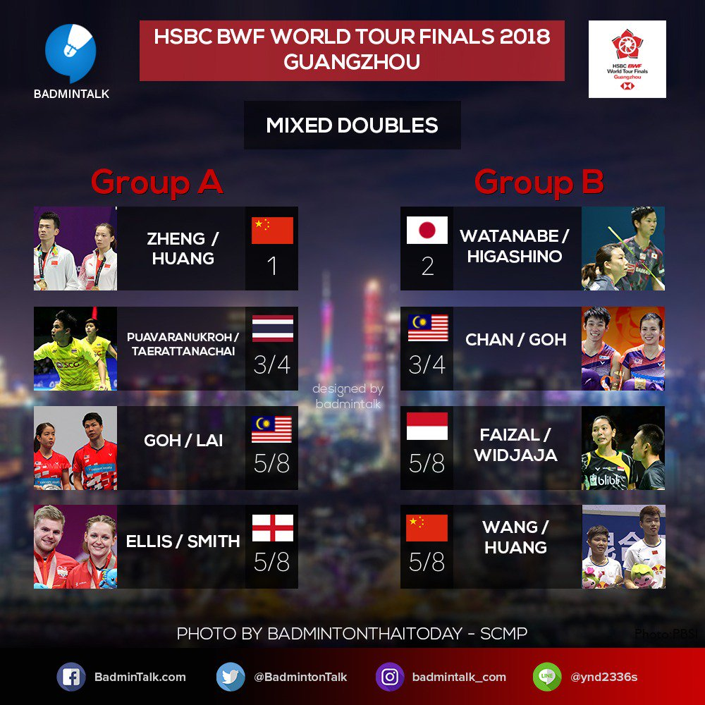 Hasil drawing ganda campuran BWF World Tour Finals 2018