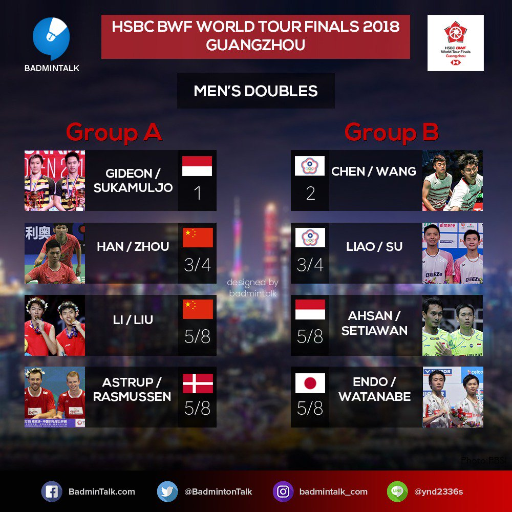 Hasil drawing ganda putra BWF World Tour Finals 2018