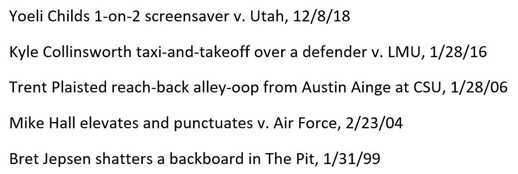 Follower  asks where Yoeli Childs' dunk v. Utah ranks among the best BYU dunks I've called on the radio. I'm omitting some good ones (including a Mike Hall alley-oop v. 'Cuse in NCAA tourney), but Yo is certainly in the Top 5, listed from most recent to least recent: