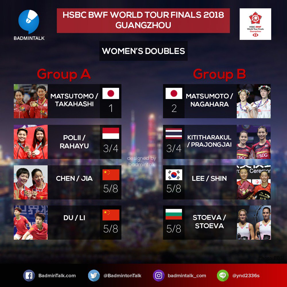 Hasil drawing ganda putri BWF World Tour Finals 2018