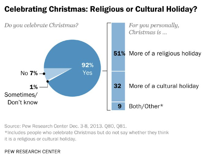This chart also shows people&#39;s different perspectives on Christmas. It is interesting to know other people&#39;s views! #snu8<br>http://pic.twitter.com/9DAi7zhuZJ