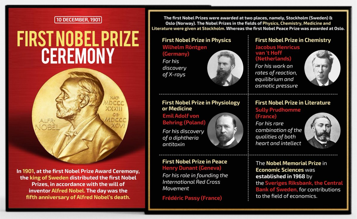 """Image result for first nobel prize"""""""