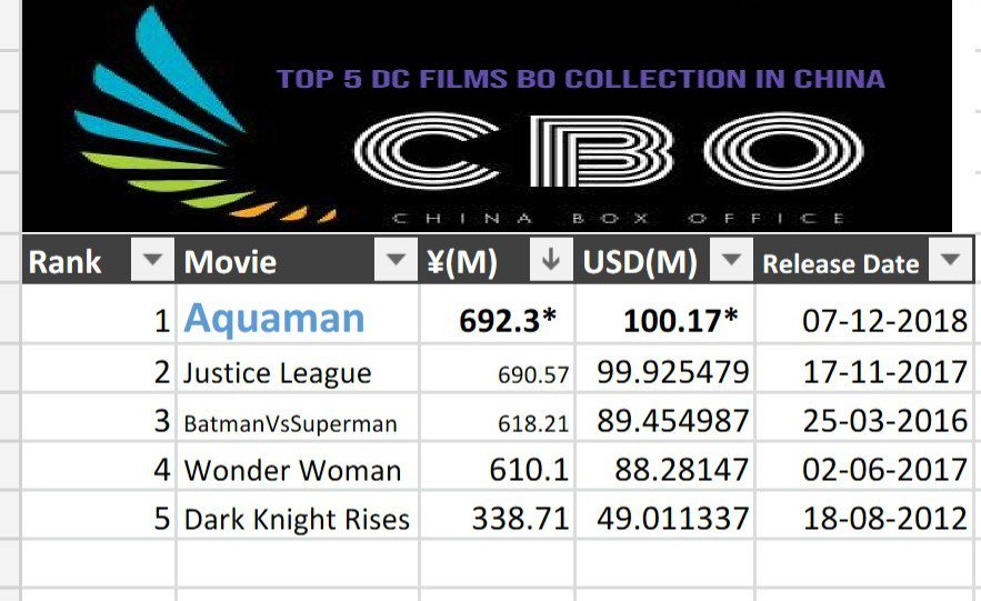 top 25 movies of 2016 box office