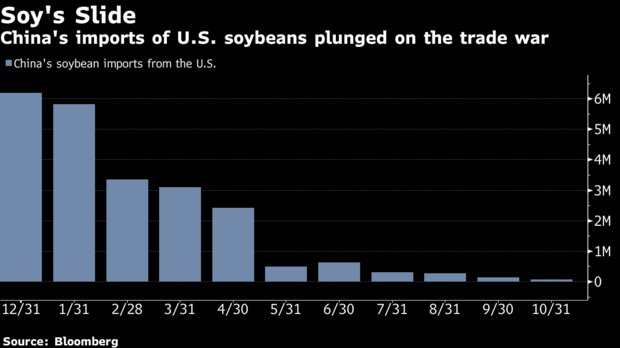 China intends to announce this month that it will be resuming U.S. soybean purchases https://t.co/gwyKmp02Xa