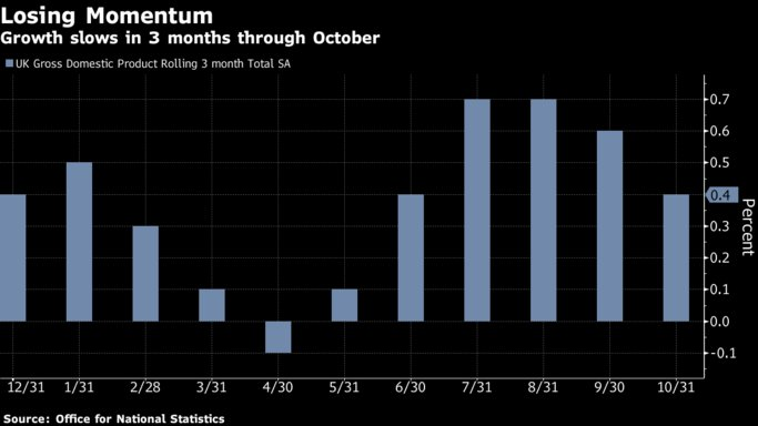 The U.K. economy lost momentum in the three months through October, a further sign of the toll being taken by Brexit uncertainty https://t.co/JIXQfguQNq