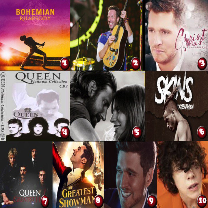 TOP 10 💿 ON 🌎ITUNES  1⃣BohemianRhapsody #Queen 2⃣LiveInBuenasAires #Coldplay 3⃣Christmas #MichaelBublé 4⃣PlatinumCollection  5⃣AStarIsBorn   6⃣SK#LadyGagaINS  7⃣Gre#XXXTENTACIONatestHits  8⃣TheGreatestShowman 9⃣Love  🔟HeartToMouth #LP