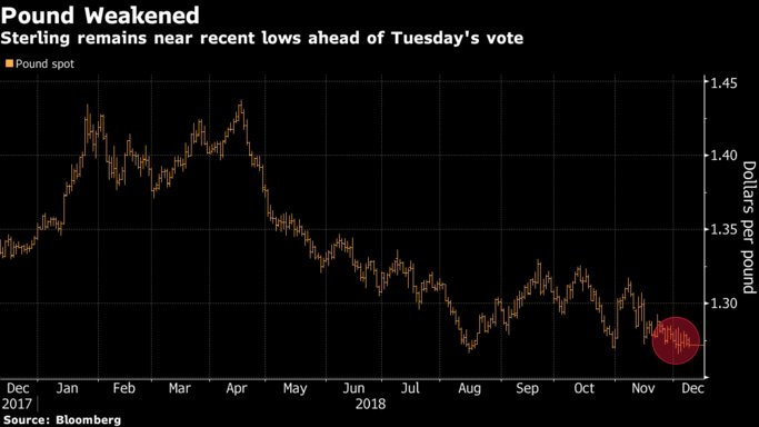 The pound may receive a short-term boost if Theresa May postpones Tuesday's vote on her Brexit deal https://t.co/3kNC5wCRLw