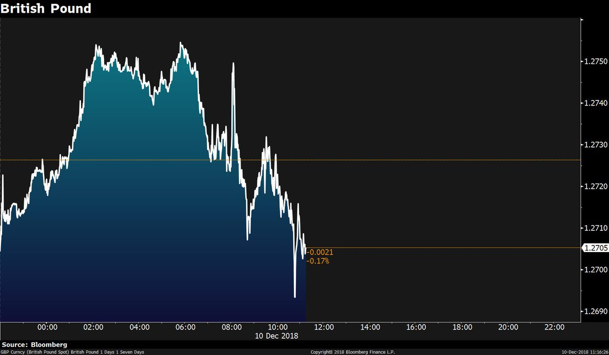 The pound falls ahead of Theresa May's reported meeting with her Cabinet to discuss the Brexit vote https://t.co/sRbe9PR8Ai