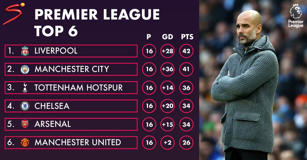Liverpool 🔴 have moved above Man City 🔵 to lead the Premier League standings following Chelsea's victory over the weekend 🏴 #PL