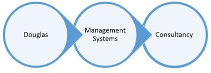 Image for Next up on our A-Z of members is.... Douglas Management Systems. They help Scottish based companies create, implement, manage and improve your chosen Management System.   https://t.co/gJlahjAOS9 https://t.co/Esc8bD7MNZ