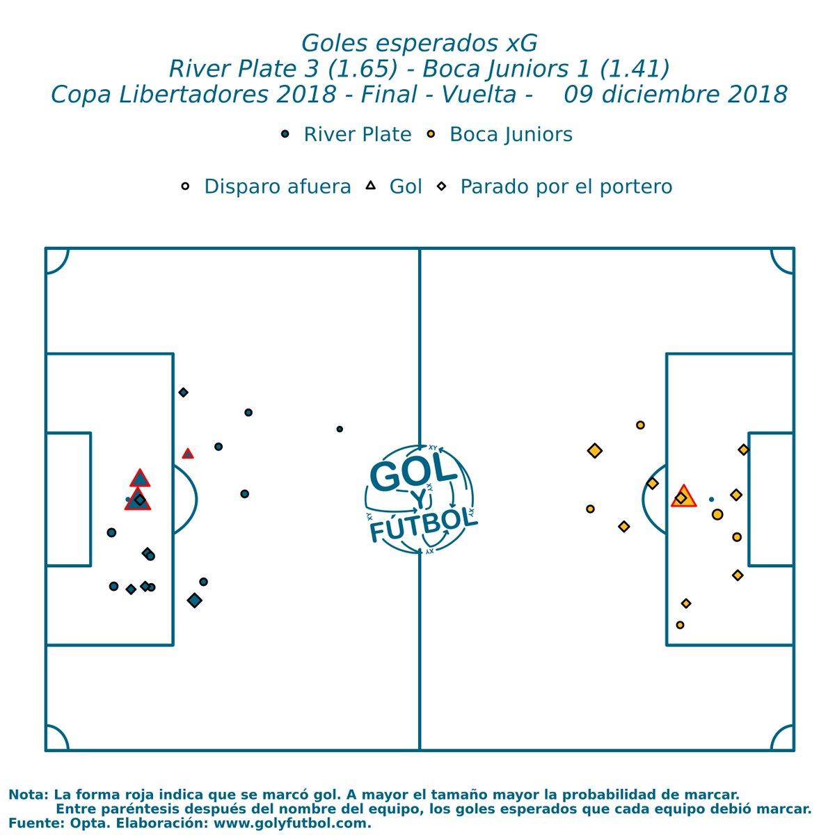 Gol y Fútbol's photo on #CopaLibertadores