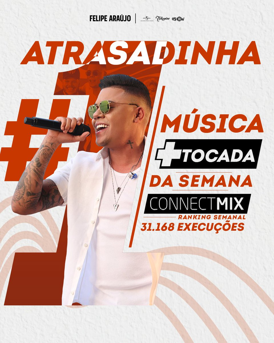Tem coisa melhor do que começar a semana, com notícia boa? #Atrasadinha, ficou em 1 º lugar no Brasil, pelo ranking @connectmix. Aí, meu coração não aguenta! 😱 😄 #FelipeAraújo #VamosPular #PorInteiro