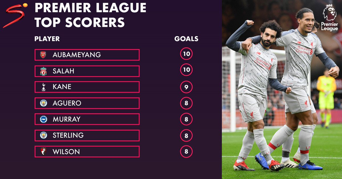 Salah drew level with Aubameyang after his hat-trick against Bournemouth as the race for the Premier League Golden Boot heats up ⚽🔥 #PL