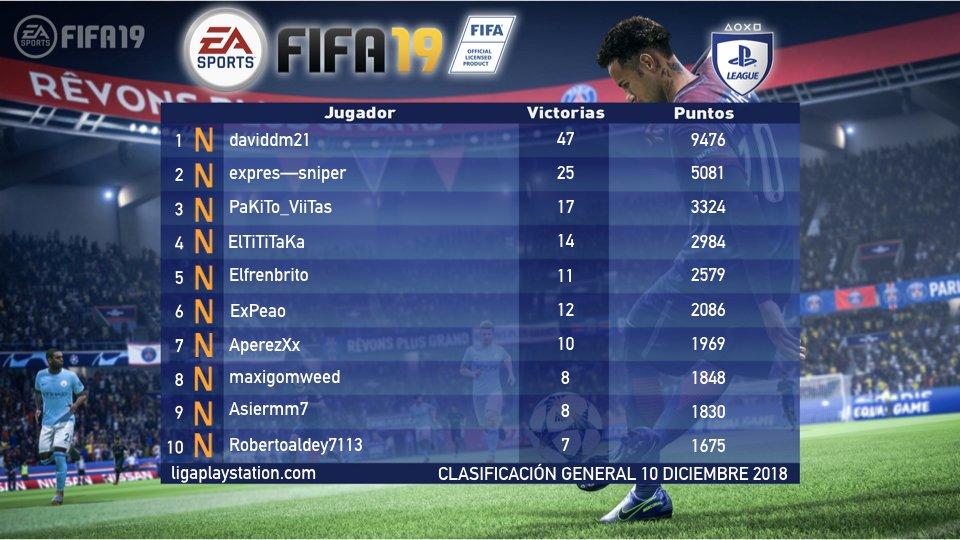 ¿Quién será el mejor jugador de #FIFA19 el último mes del año? Así van nuestros rankings del juego a día 10 de diciembre