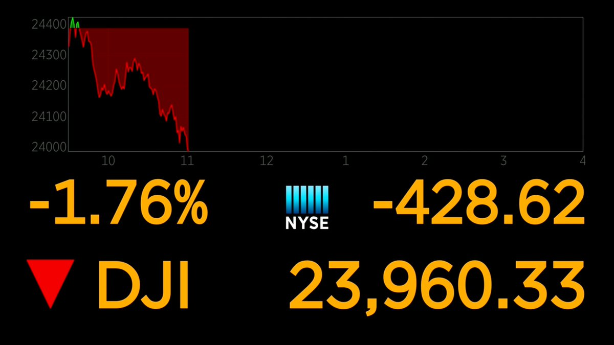 BREAKING: Dow falls more than 420 points, below 24,000 for first time June 28 https://t.co/h35a63eZ30