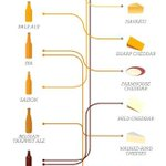 Beer & Cheese Pairing #Infographic https://t.co/iIbYRjgWpy