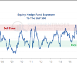 Image for the Tweet beginning: Selling pressure and valuations still