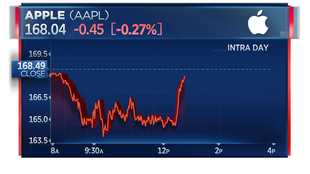 Apple shares turn sharply higher, despite earlier China court injunction https://t.co/mCuw4t59gx
