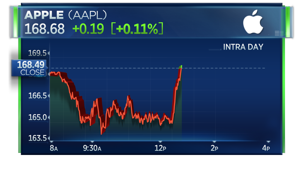 Apple turns positive for the day, lifting market off lows https://t.co/mCuw4t59gx
