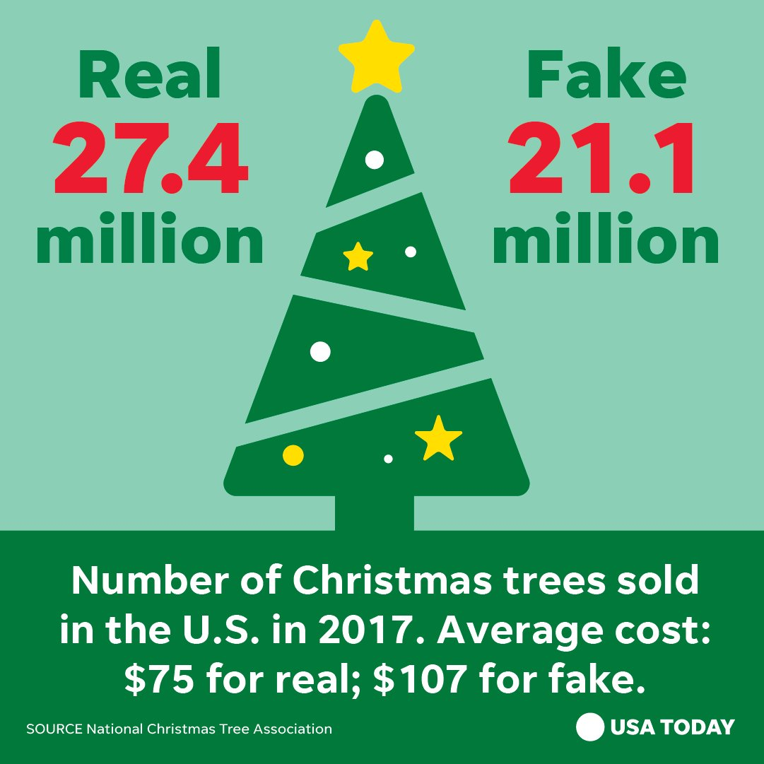 How Much Do Real Christmas Trees Cost.Realtrees Realtrees Twitter