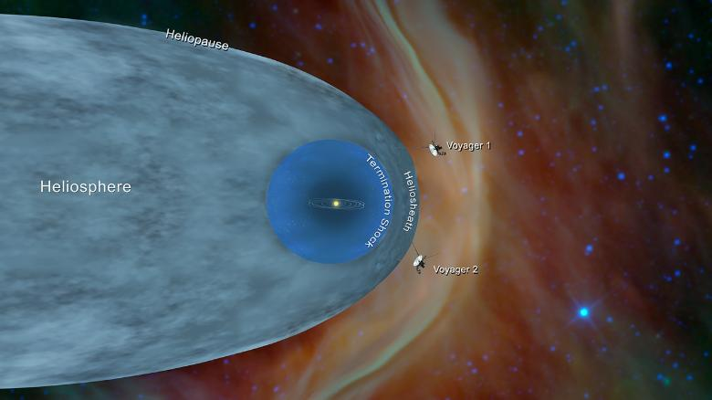 Voyager 2 is now NASA's longest-running mission, with 41 years under its belt. Launched in 1977, the spacecraft is now more than 11 billion miles from Earth and has reached interstellar space, NASA says https://t.co/Q2bFCeN1JU