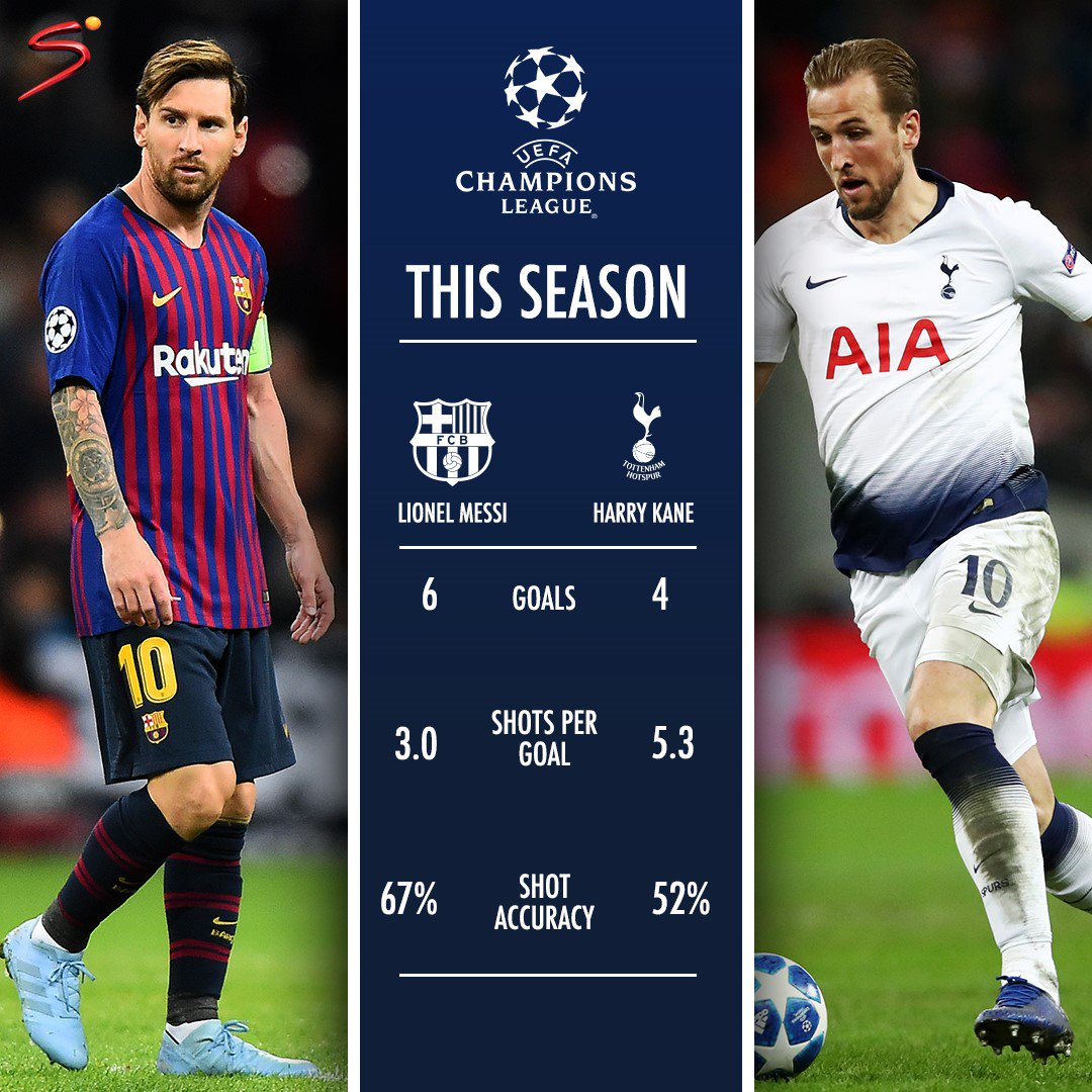 💥 Leo Messi vs Harry Kane 💥  It promises to be an EPIC #UCL battle.