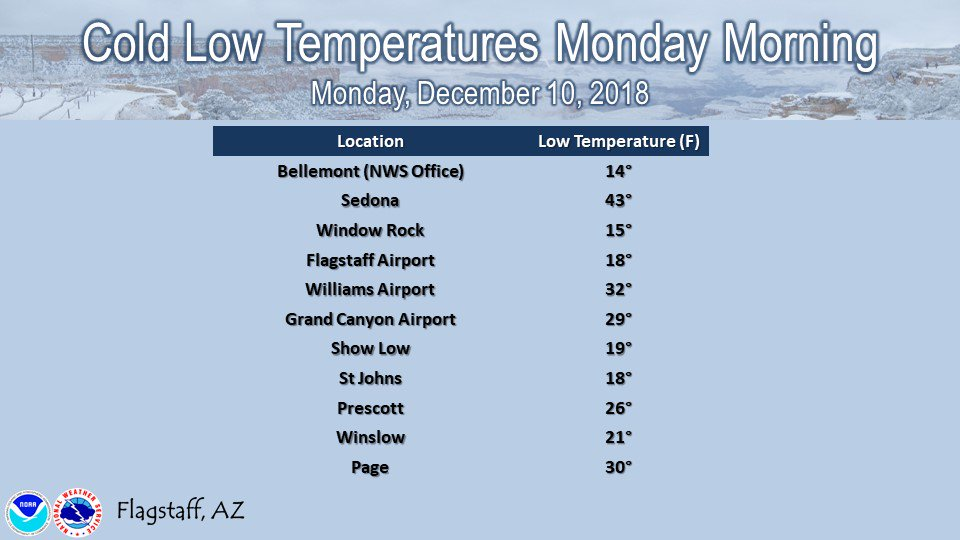 Here is a look at some of the chilly morning lows around the area this morning! Brrrr. #azwx