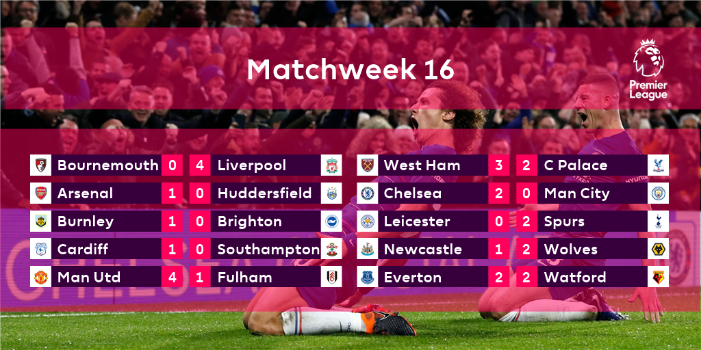 The performance of the weekend was _____________  #PL
