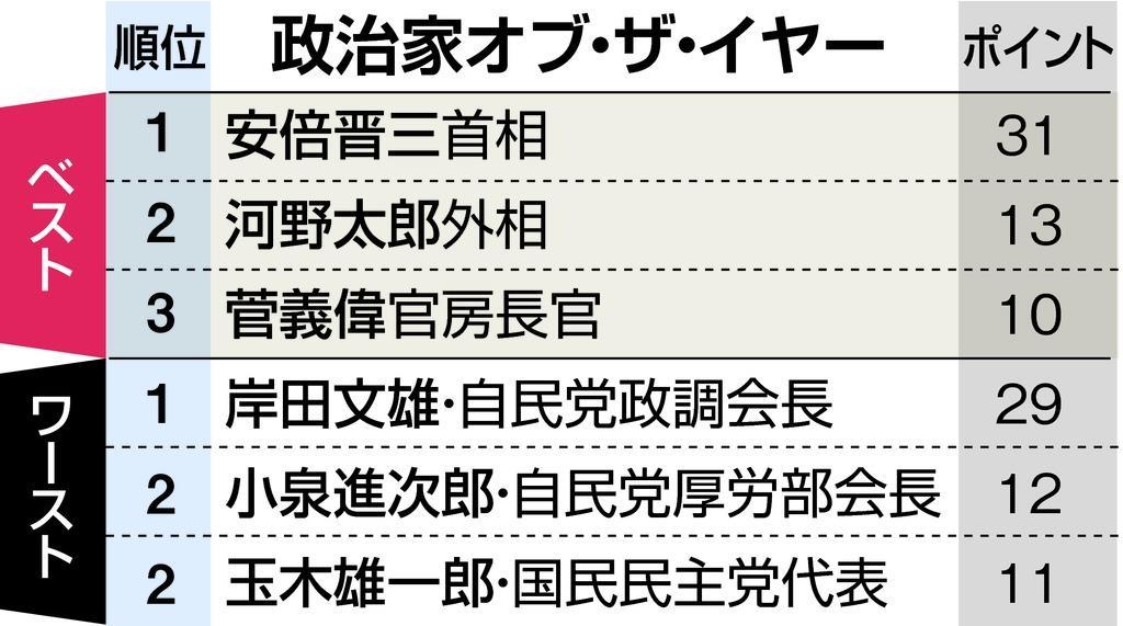 2018年最も輝いていた政治家は誰なのか-。 産経新聞政治部の記者にアンケートを実施し、「#政治家オブ・ザ・イヤー2018」が誰かを調査。結果から書くと、安倍晋三首相がダントツでした。 sankei.com/premium/news/1…