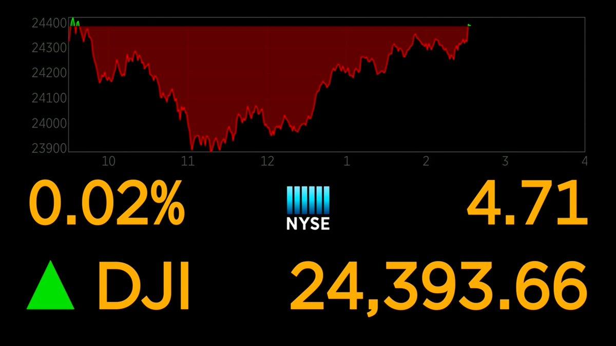 Dow turns positive, erasing 500+ point loss earlier https://t.co/h35a63eZ30