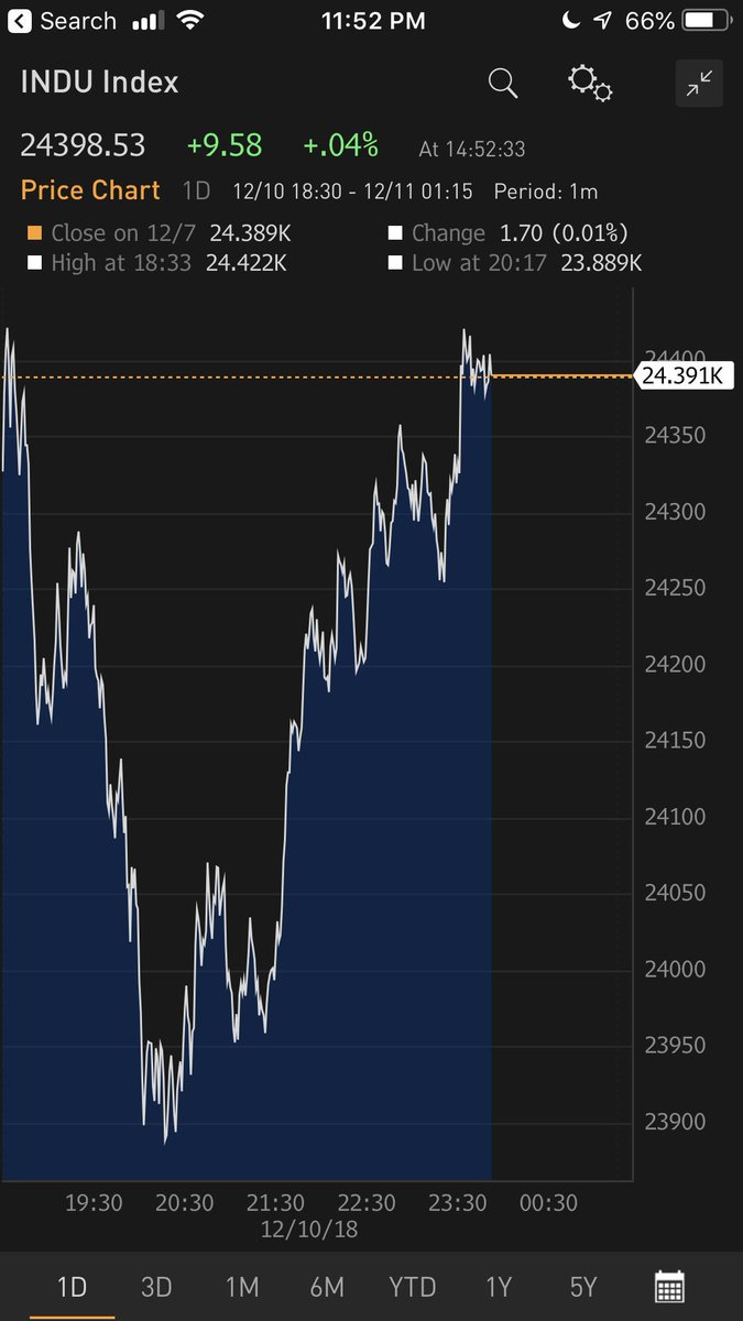 Per earlier tweet,spillbacks to the #economy is the big question arising from this bout of market #volatility. The more immediate question for #markets is whether today's price action (Dow chart below) (i) encourages fast money to buy and (ii) ends up unsettljng retail #investors