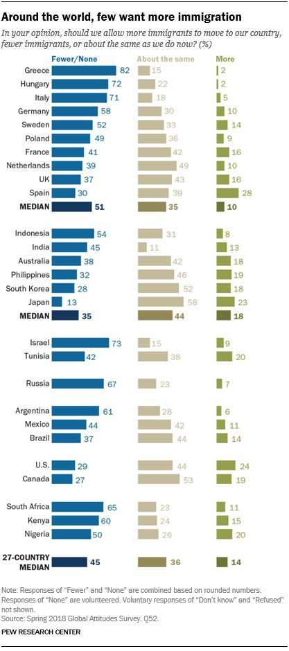Percentage of people who want to allow FEWER IMMIGRANTS into their country:  Russia: 67% Germany: 58% Sweden: 52% France: 41%  U.S.: 29% Canada: 27% Japan: 13%
