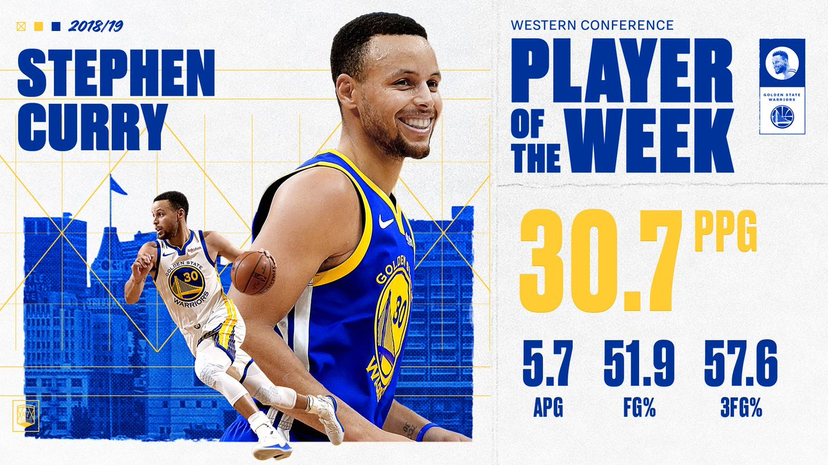 Averaging 30.7 points, 57.6 % from three & notching a 3-0 week, Steph earned his 14th Player of the Week honor. #StephGonnaSteph on.nba.com/2G8Hwf5